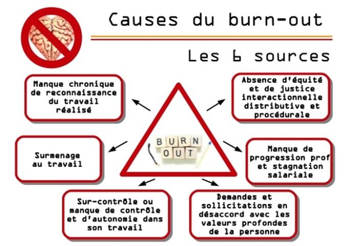 Causes-du-burn-out