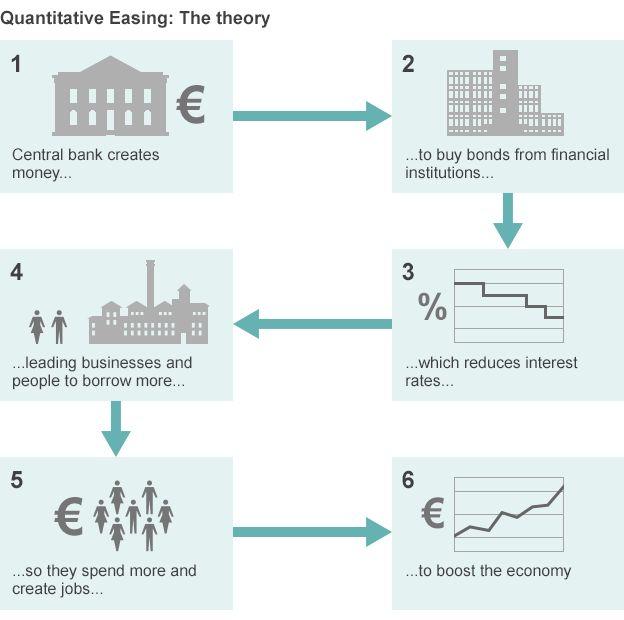 _80420417_quantitative_easing_v4_624in
