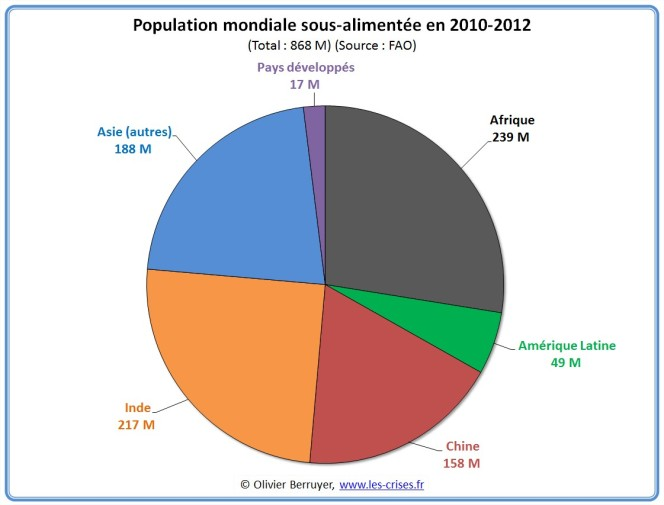 01-repartition-faim-monde